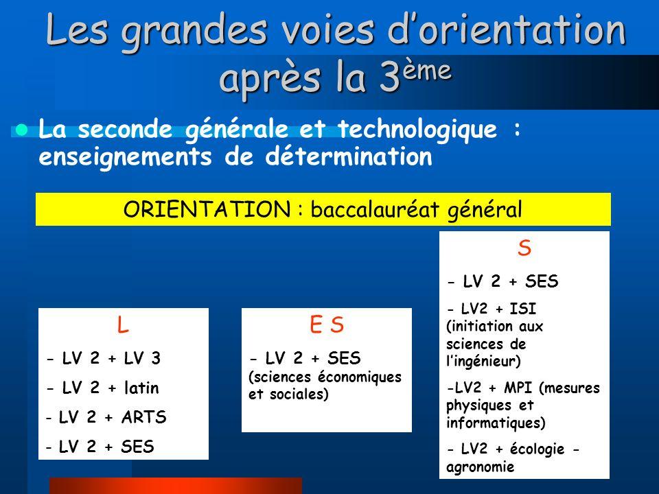 Les grandes voies dorientation après la 3 ème La seconde générale et technologique : enseignements de détermination L - LV 2 + LV 3 - LV 2 + latin - LV 2 + ARTS - LV 2 + SES ORIENTATION : baccalauréat général E S - LV 2 + SES (sciences économiques et sociales) S - LV 2 + SES - LV2 + ISI (initiation aux sciences de lingénieur) -LV2 + MPI (mesures physiques et informatiques) - LV2 + écologie - agronomie