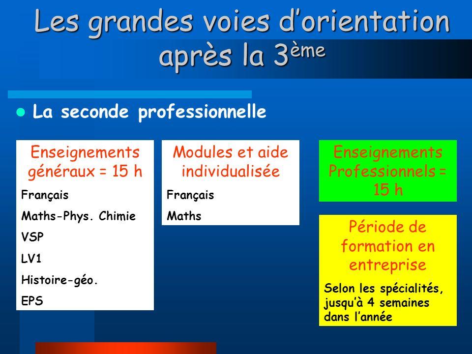 Les grandes voies dorientation après la 3 ème La seconde professionnelle Enseignements généraux = 15 h Français Maths-Phys.