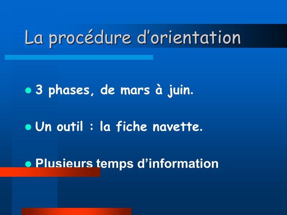 La procédure dorientation 3 phases, de mars à juin.