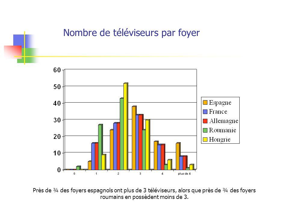 Nombre de téléviseurs par foyer Près de ¾ des foyers espagnols ont plus de 3 téléviseurs, alors que près de ¾ des foyers roumains en possèdent moins d