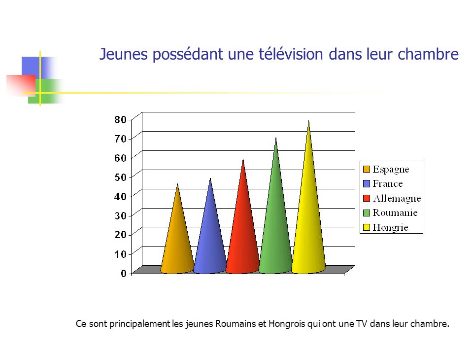 Jeunes possédant une télévision dans leur chambre Ce sont principalement les jeunes Roumains et Hongrois qui ont une TV dans leur chambre.