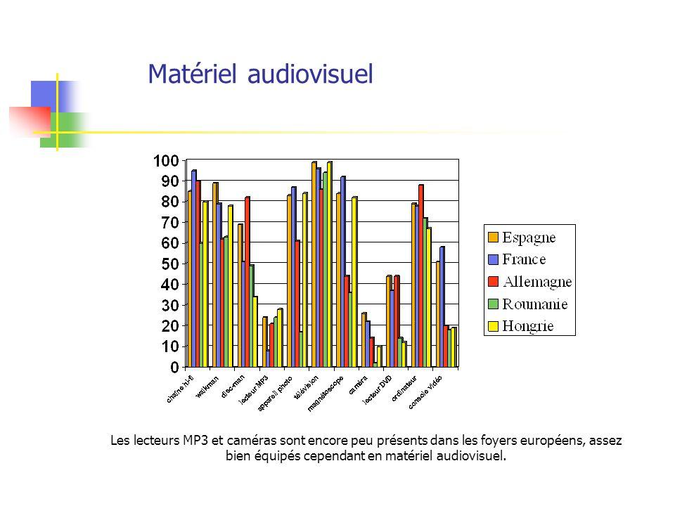 Matériel audiovisuel Les lecteurs MP3 et caméras sont encore peu présents dans les foyers européens, assez bien équipés cependant en matériel audiovisuel.