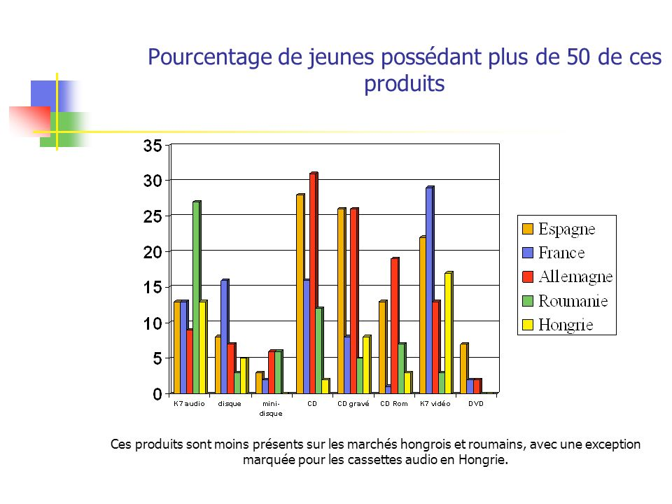 Pourcentage de jeunes possédant plus de 50 de ces produits Ces produits sont moins présents sur les marchés hongrois et roumains, avec une exception m