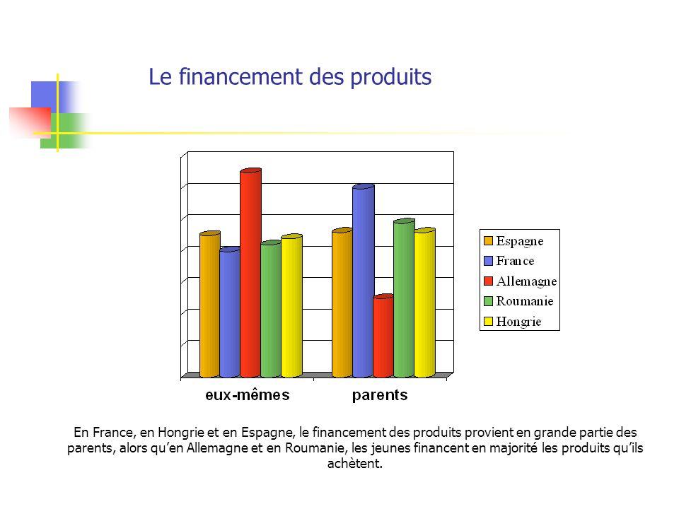 Le financement des produits En France, en Hongrie et en Espagne, le financement des produits provient en grande partie des parents, alors quen Allemagne et en Roumanie, les jeunes financent en majorité les produits quils achètent.