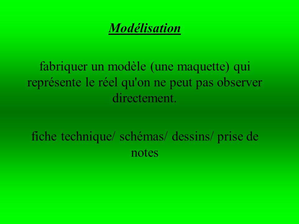 Modélisation fabriquer un modèle (une maquette) qui représente le réel qu'on ne peut pas observer directement. fiche technique/ schémas/ dessins/ pris