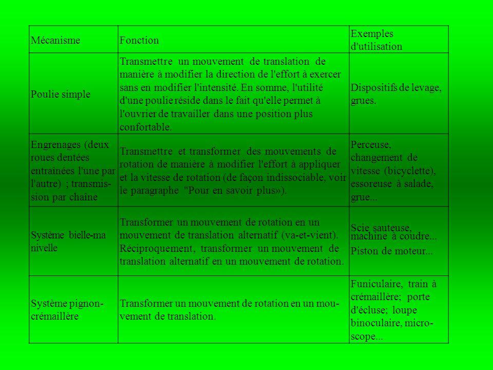 MécanismeFonction Exemples d'utilisation Poulie simple Transmettre un mouvement de translation de manière à modifier la direction de l'effort à exerce