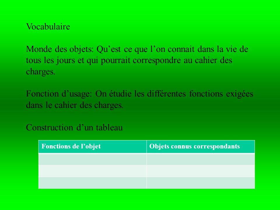 MécanismeFonction Exemples d utilisation Poulie simple Transmettre un mouvement de translation de manière à modifier la direction de l effort à exercer sans en modifier l intensité.