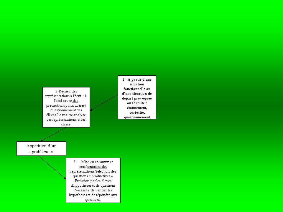 Liste des difficultés que lon pourrait rencontrer dans chacune des fonctions de lobjet à réaliser: -Comment fait-on rouler droit, de travers.