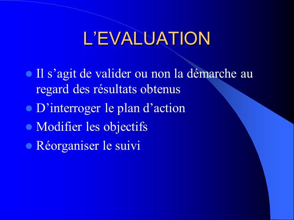 LEVALUATION Il sagit de valider ou non la démarche au regard des résultats obtenus Dinterroger le plan daction Modifier les objectifs Réorganiser le suivi