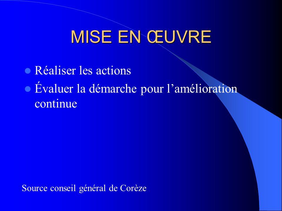 MISE EN ŒUVRE Réaliser les actions Évaluer la démarche pour lamélioration continue Source conseil général de Corèze