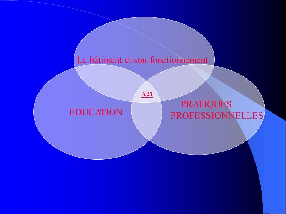 EDUCATION Le bâtiment et son fonctionnement PRATIQUES PROFESSIONNELLES A21