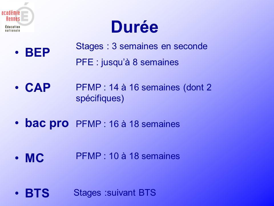 Durée BEP CAP bac pro MC BTS Stages : 3 semaines en seconde PFE : jusquà 8 semaines PFMP : 14 à 16 semaines (dont 2 spécifiques) PFMP : 16 à 18 semain