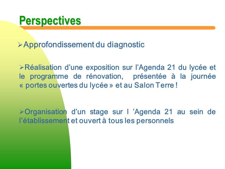 Perspectives Approfondissement du diagnostic Réalisation dune exposition sur lAgenda 21 du lycée et le programme de rénovation, présentée à la journée