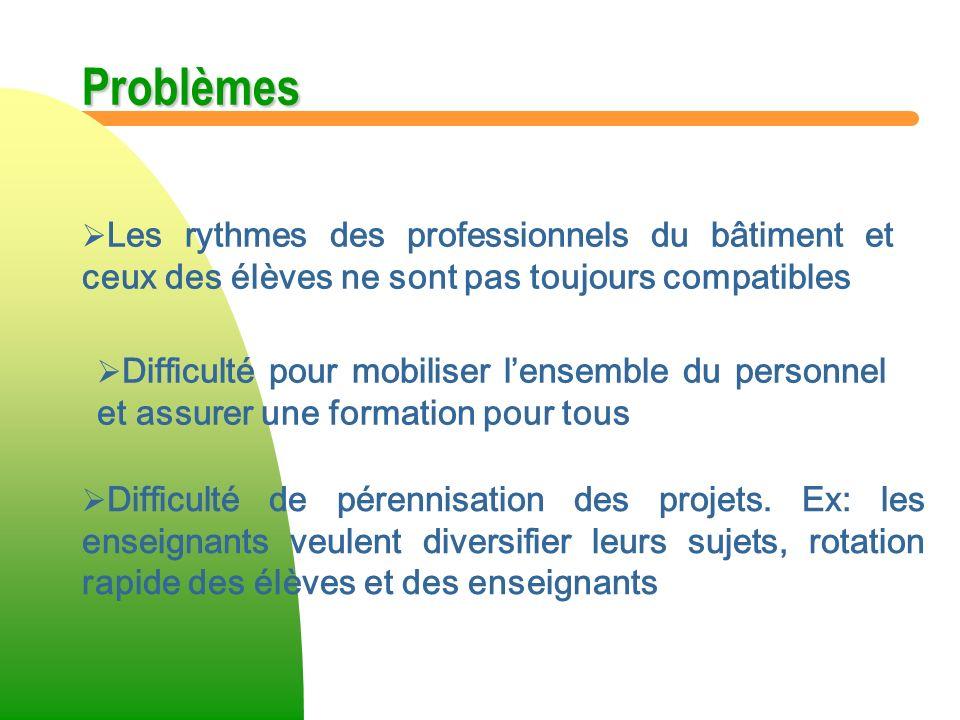Problèmes Les rythmes des professionnels du bâtiment et ceux des élèves ne sont pas toujours compatibles Difficulté pour mobiliser lensemble du person