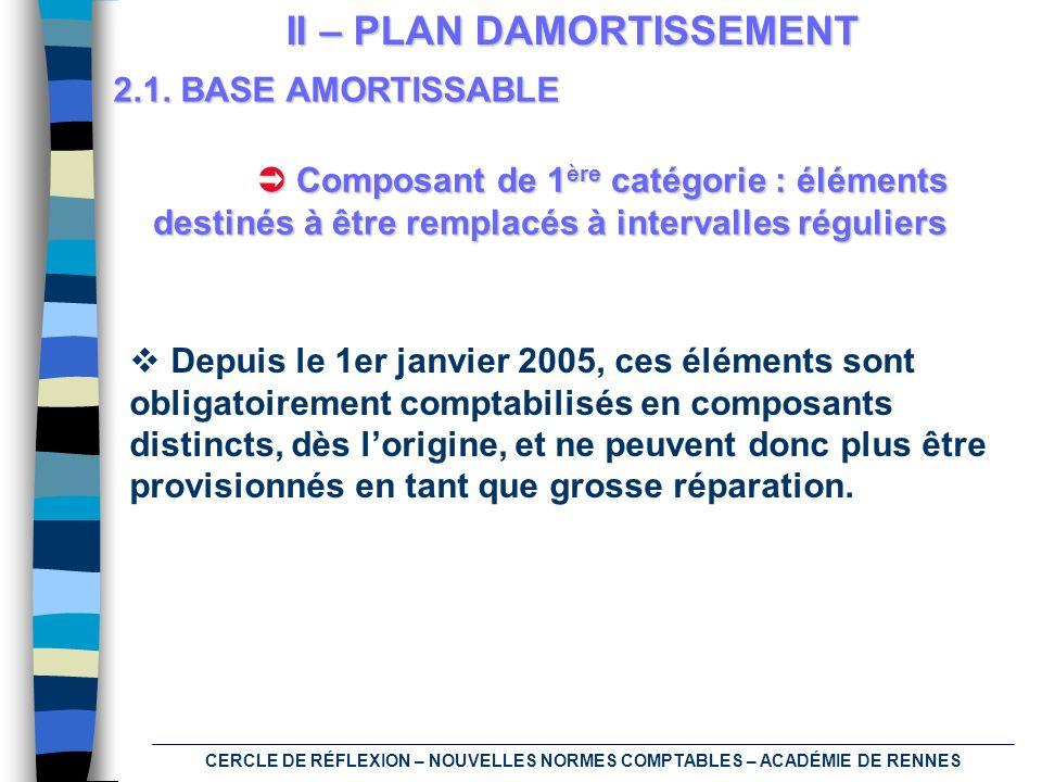 CERCLE DE RÉFLEXION – NOUVELLES NORMES COMPTABLES – ACADÉMIE DE RENNES II – PLAN DAMORTISSEMENT 2.1. BASE AMORTISSABLE Depuis le 1er janvier 2005, ces