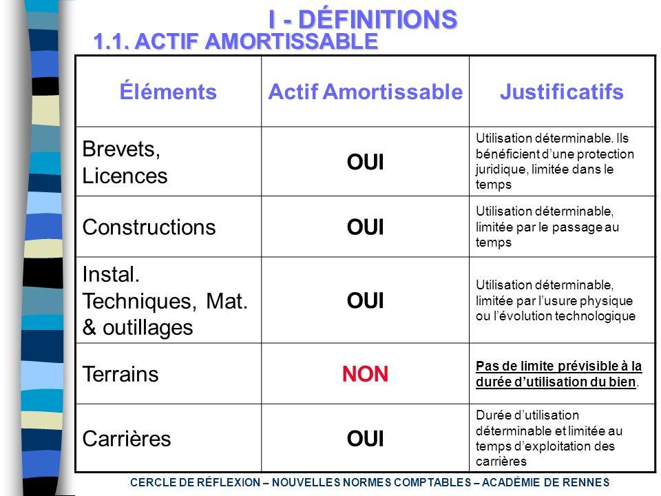 CERCLE DE RÉFLEXION – NOUVELLES NORMES COMPTABLES – ACADÉMIE DE RENNES 1.1. ACTIF AMORTISSABLE I - DÉFINITIONS ÉlémentsActif AmortissableJustificatifs