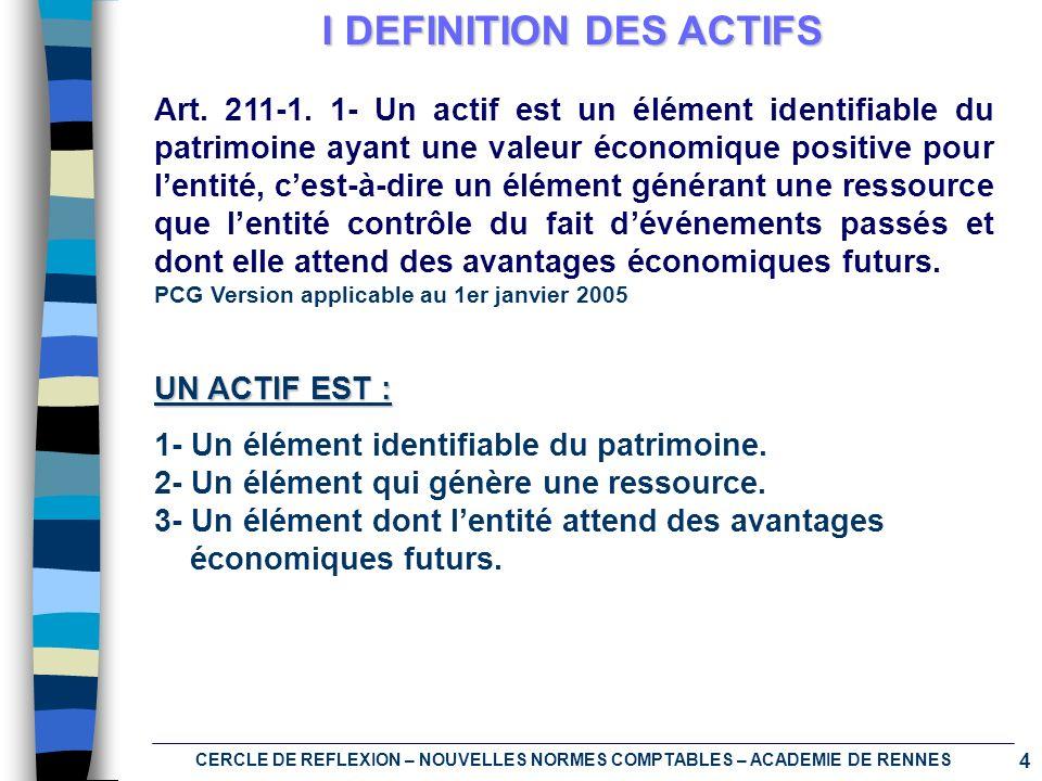 5 CERCLE DE REFLEXION – NOUVELLES NORMES COMPTABLES – ACADEMIE DE RENNES I DEFINITION DES ACTIFS Remarque : la comptabilisation des immobilisations, selon les normes IFRS, dépend essentiellement de la notion de contrôle des ressources et non de la notion de patrimoine qui sapplique souvent en France (propriété juridique) : doivent figurer dans le Bilan, non seulement les contrats de crédit-bail mais également les contrats de location : si lopération peut être analysée comme le financement de lacquisition dun actif (finance lease), il est alors procédé au retraitement du contrat de façon à présenter les comptes de lentreprise comme si elle avait acquis le bien.