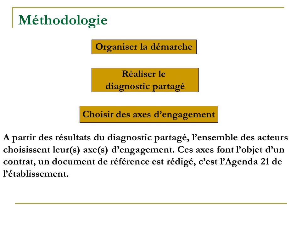 Méthodologie Organiser la démarche Réaliser le diagnostic partagé Choisir des axes dengagement A partir des résultats du diagnostic partagé, lensemble