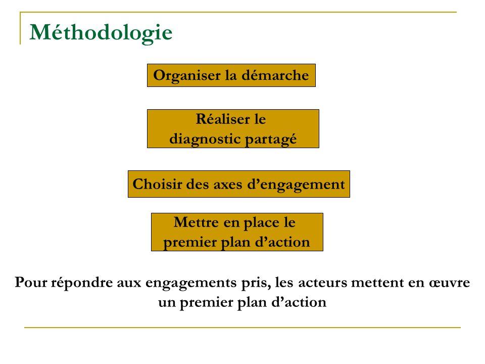 Méthodologie Organiser la démarche Réaliser le diagnostic partagé Choisir des axes dengagement Mettre en place le premier plan daction Pour répondre a