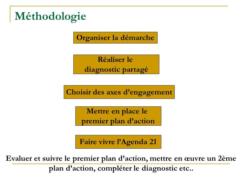Méthodologie Organiser la démarche Réaliser le diagnostic partagé Choisir des axes dengagement Mettre en place le premier plan daction Faire vivre lAg