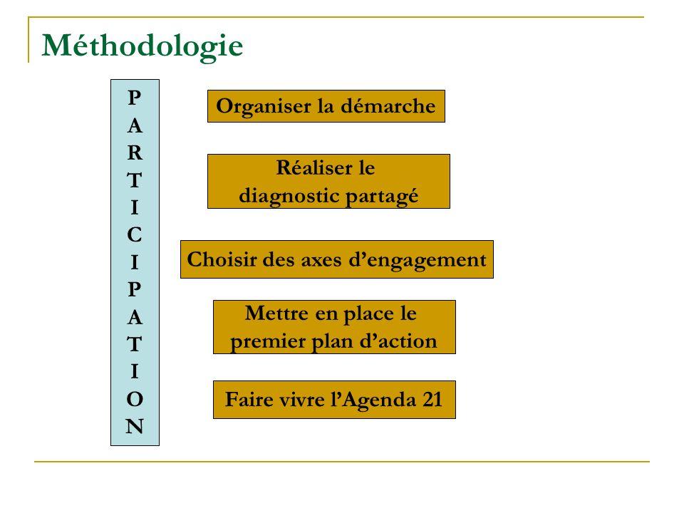 Méthodologie Organiser la démarche Réaliser le diagnostic partagé Mettre en place le premier plan daction Faire vivre lAgenda 21 PARTICIPATIONPARTICIP