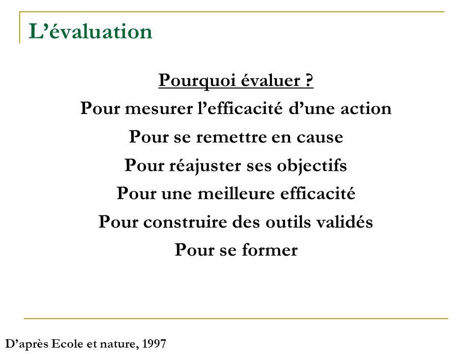 Pourquoi évaluer ? Pour mesurer lefficacité dune action Pour se remettre en cause Pour réajuster ses objectifs Pour une meilleure efficacité Pour cons