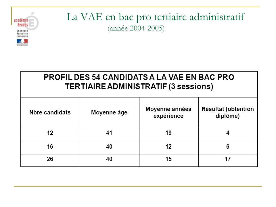 La VAE en bac pro tertiaire administratif (année 2004-2005) 6124016 17154026 4194112 Résultat (obtention diplôme) Moyenne années expérience Moyenne âg