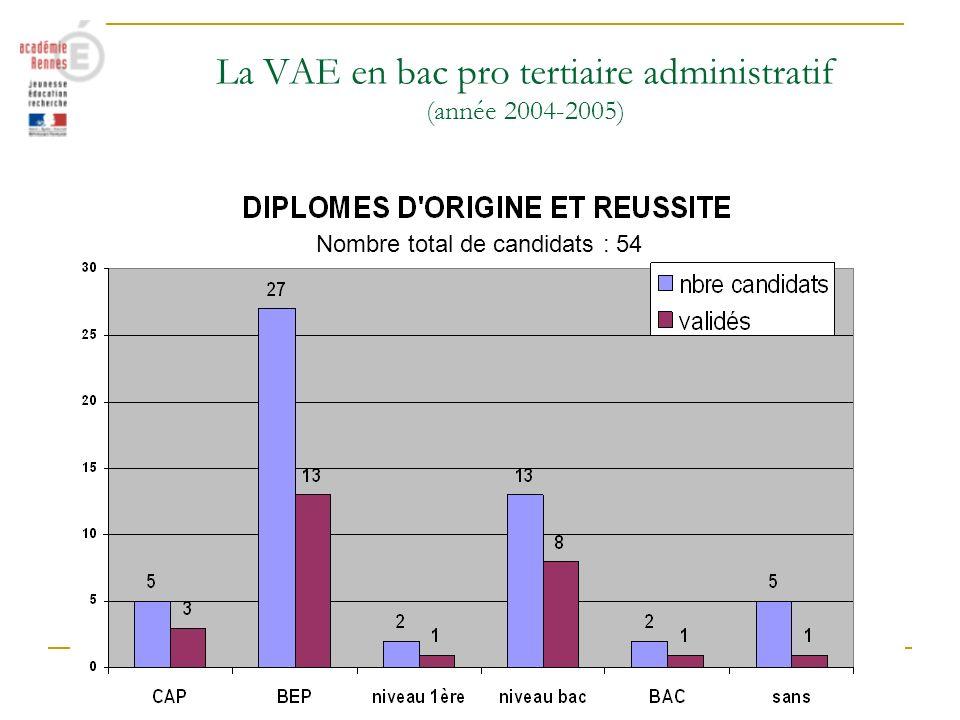 La VAE en bac pro tertiaire administratif (année 2004-2005) Nombre total de candidats : 54