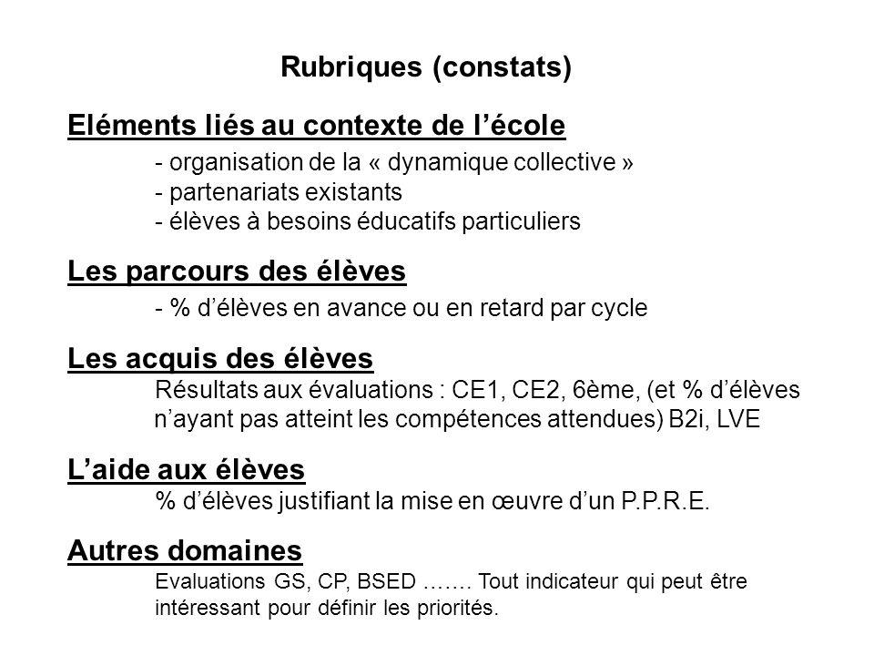 La deuxième phase de travail de léquipe est une phase danalyse des données phase danalyse des données Sappuyant sur les indicateurs, elle est réalisée collectivement (page 4 de loutil daide), et doit déboucher sur lidentification des domaines de moindres réussites, en référence aux attendus du socle commun :page 4 de loutil daide Pilier 1 : Maîtrise de la langue française Pilier 2 : Pratique dune langue vivante étrangère Pilier 3 : A.