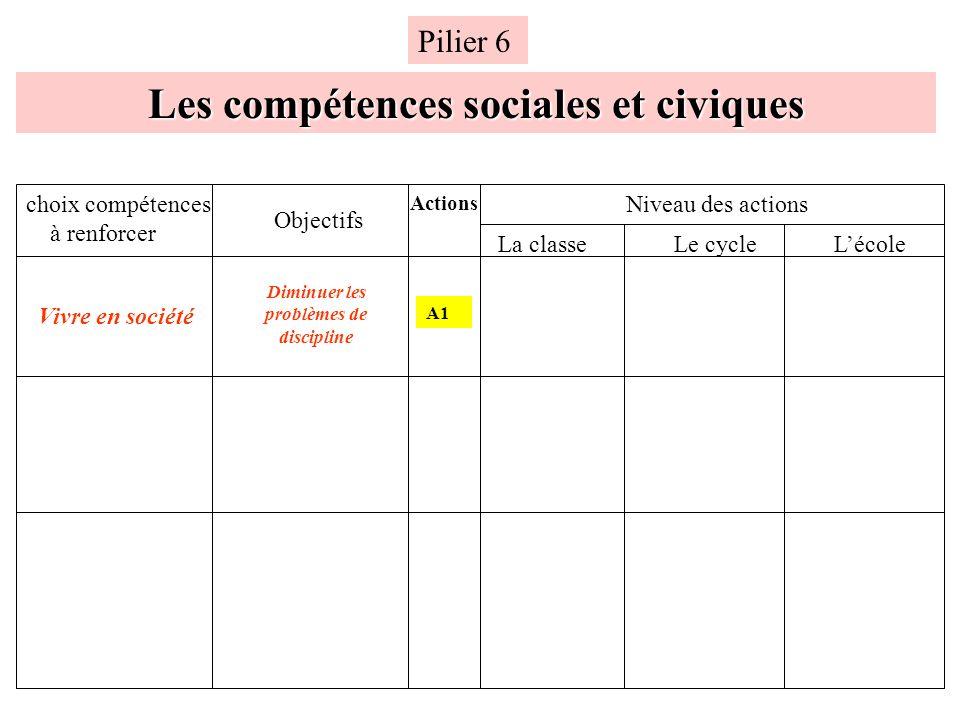 Fiche Action : Action A1 Mettre en place un cahier de comportement