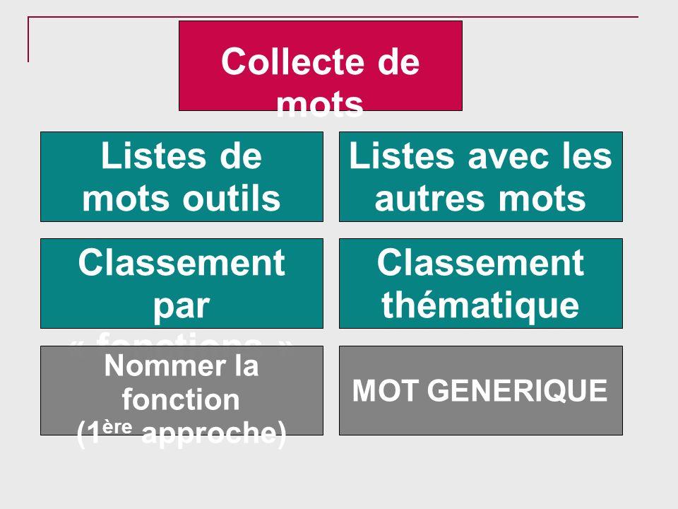 Collecte de mots Listes de mots outils Listes avec les autres mots Classement par « fonctions » Classement thématique Nommer la fonction (1 ère approc