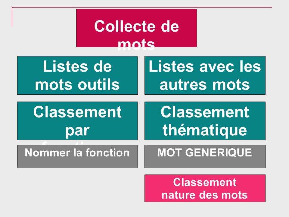 Collecte de mots Listes de mots outils Listes avec les autres mots Classement par « fonctions » Classement thématique MOT GENERIQUENommer la fonction