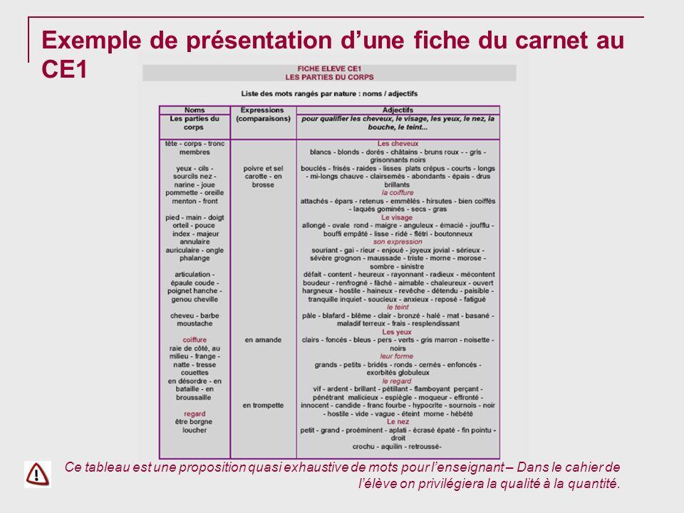 Exemple de présentation dune fiche du carnet au CE1 Ce tableau est une proposition quasi exhaustive de mots pour lenseignant – Dans le cahier de lélèv