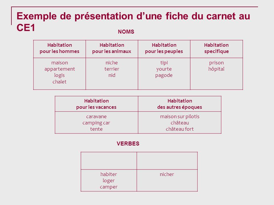 Exemple de présentation dune fiche du carnet au CE1 Habitation pour les hommes Habitation pour les animaux Habitation pour les peuples Habitation spec