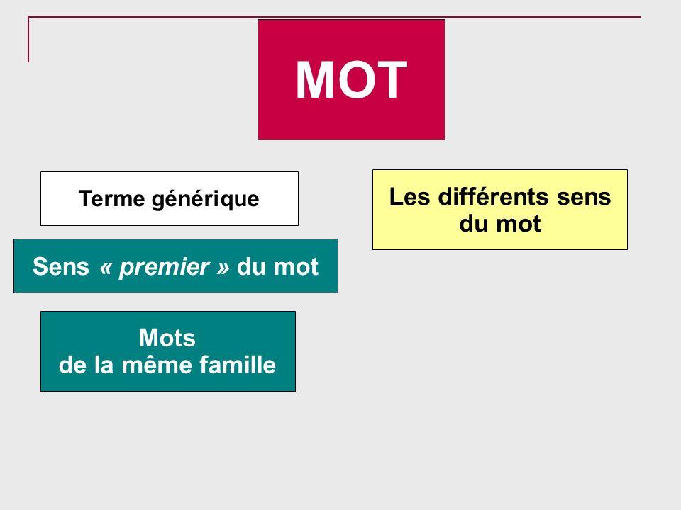MOT Mots de la même famille Terme générique Sens « premier » du mot Les différents sens du mot