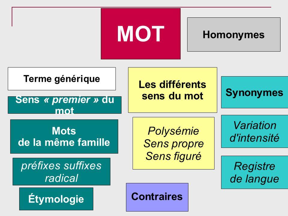 MOT Mots de la même famille Contraires Terme générique Variation d'intensité Homonymes Synonymes Sens « premier » du mot Les différents sens du mot Po