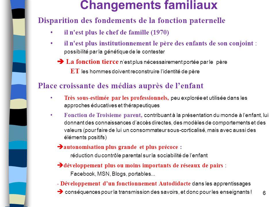 6 Changements familiaux Disparition des fondements de la fonction paternelle il n'est plus le chef de famille (1970) il n'est plus institutionnement l