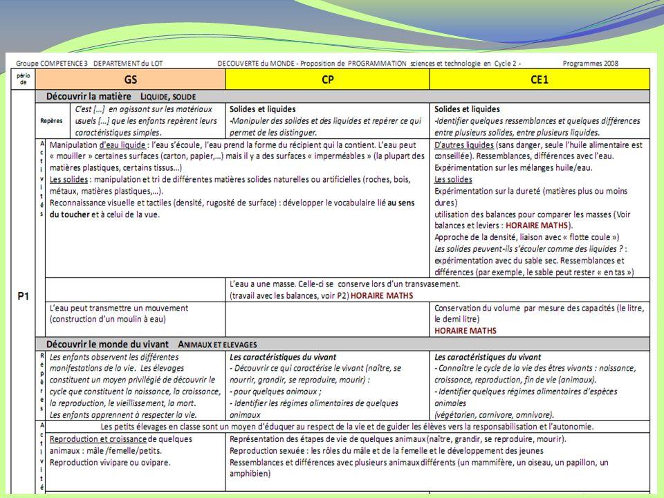 - Proposition de découpage horaire - Proposition de programmation (département du Lot- Serge RICOU) - Logiques de progressions