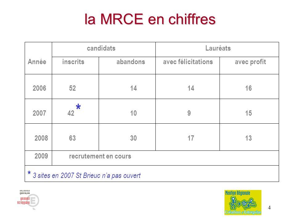 4 la MRCE en chiffres la MRCE en chiffres candidatsLauréats Année inscritsabandons avec félicitationsavec profit 2006 52 14 14 16 2007 42 * 10 9 15 20