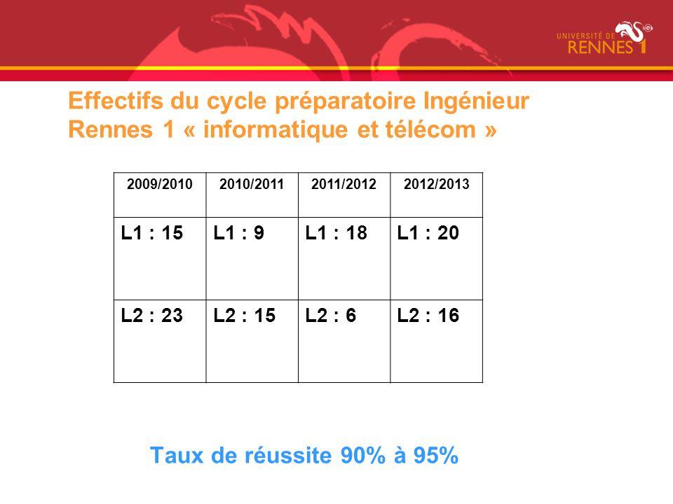 Effectifs du cycle préparatoire Ingénieur Rennes 1 « informatique et télécom » Taux de réussite 90% à 95% 2009/20102010/20112011/20122012/2013 L1 : 15