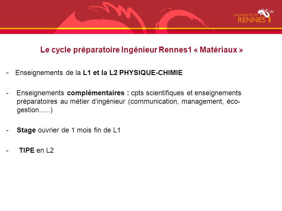 Le cycle préparatoire Ingénieur Rennes1 « Matériaux » - Enseignements de la L1 et la L2 PHYSIQUE-CHIMIE - Enseignements complémentaires : cpts scienti