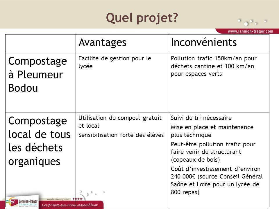 Quel projet? AvantagesInconvénients Compostage à Pleumeur Bodou Facilité de gestion pour le lycée Pollution trafic 150km/an pour déchets cantine et 10