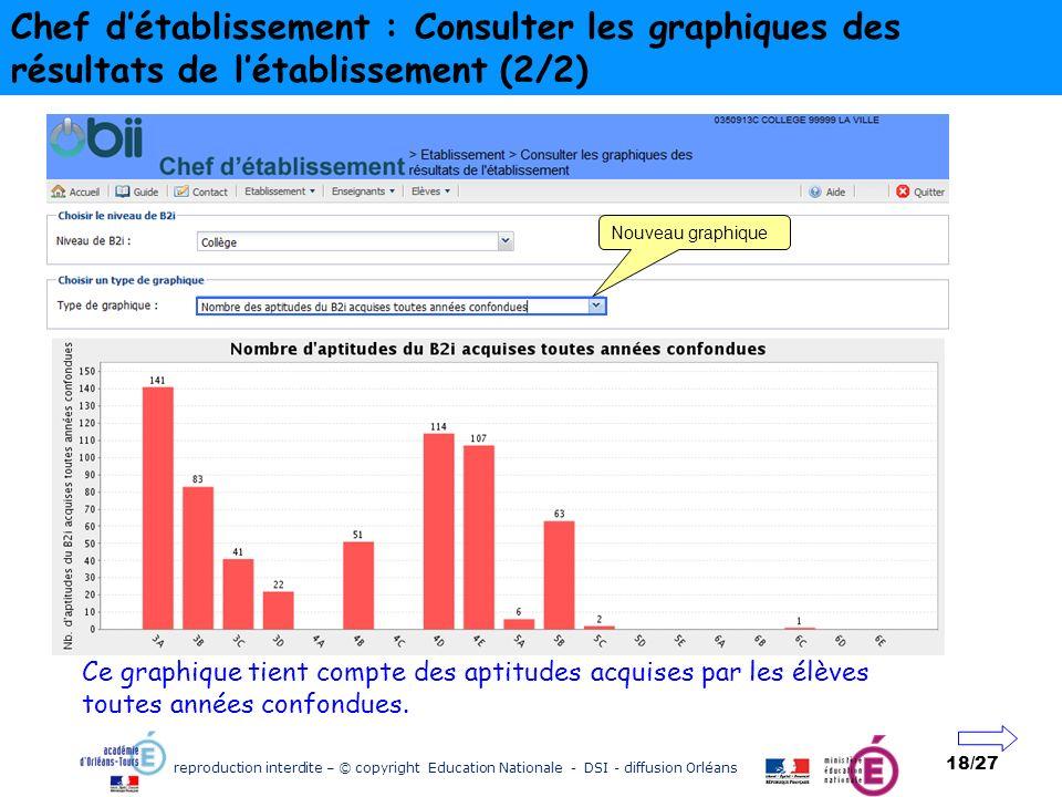 reproduction interdite – © copyright Education Nationale - DSI - diffusion Orléans 18/27 Chef détablissement : Consulter les graphiques des résultats