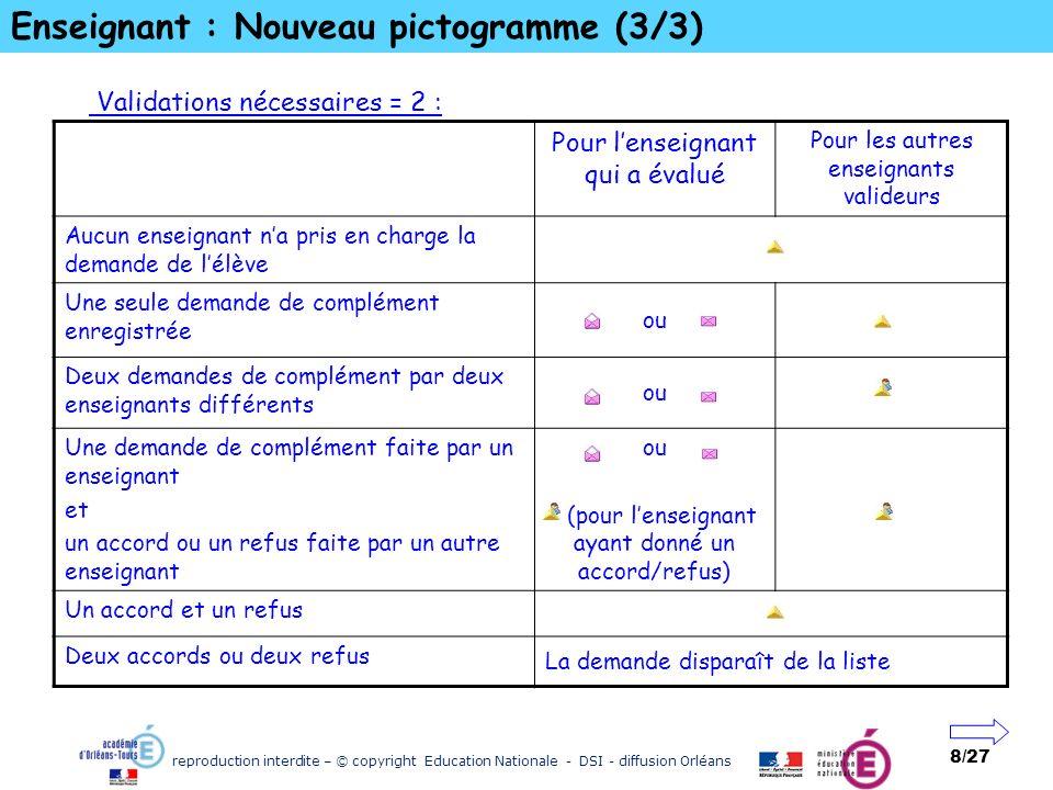 reproduction interdite – © copyright Education Nationale - DSI - diffusion Orléans 8/27 Enseignant : Nouveau pictogramme (3/3) Validations nécessaires