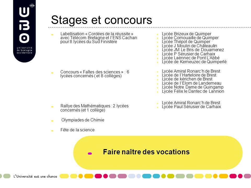 Stages et concours Labellisation « Cordées de la réussite » avec Télécom Bretagne et lENS Cachan pour 8 lycées du Sud Finistère Concours « Faîtes des sciences » : 6 lycées concernés ( et 8 collèges) Rallye des Mathématiques : 2 lycées concernés (et 1 collège) Olympiades de Chimie Fête de la science Lycée Brizeux de Quimper Lycée Cornouaille de Quimper Lycée Thépot de Quimper Lycée J Moulin de Châteaulin Lycée JM Le Bris de Douarnenez Lycée P Sérusier de Carhaix Lycée Laënnec de Pont LAbbé Lycée de Kerneuzec de Quimperlé Lycée Amiral Ronarch de Brest Lycée de lHarteloire de Brest Lycée de kérichen de Brest Lycée de lElorn de Landerneau Lycée Notre Dame de Guingamp Lycée Félix le Dantec de Lannion Lycée Amiral Ronarch de Brest Lycée Paul Sérusier de Carhaix Faire naître des vocations