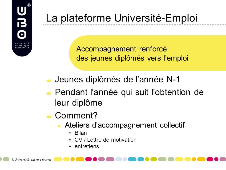 La plateforme Université-Emploi Jeunes diplômés de lannée N-1 Pendant lannée qui suit lobtention de leur diplôme Comment? Ateliers daccompagnement col