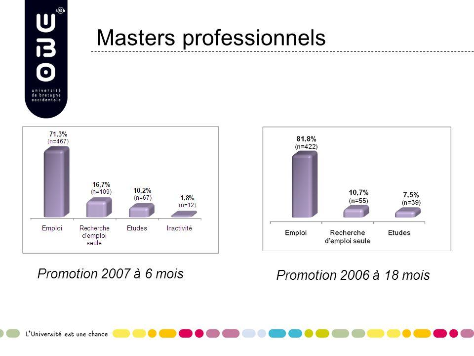 Masters professionnels Promotion 2007 à 6 mois Promotion 2006 à 18 mois
