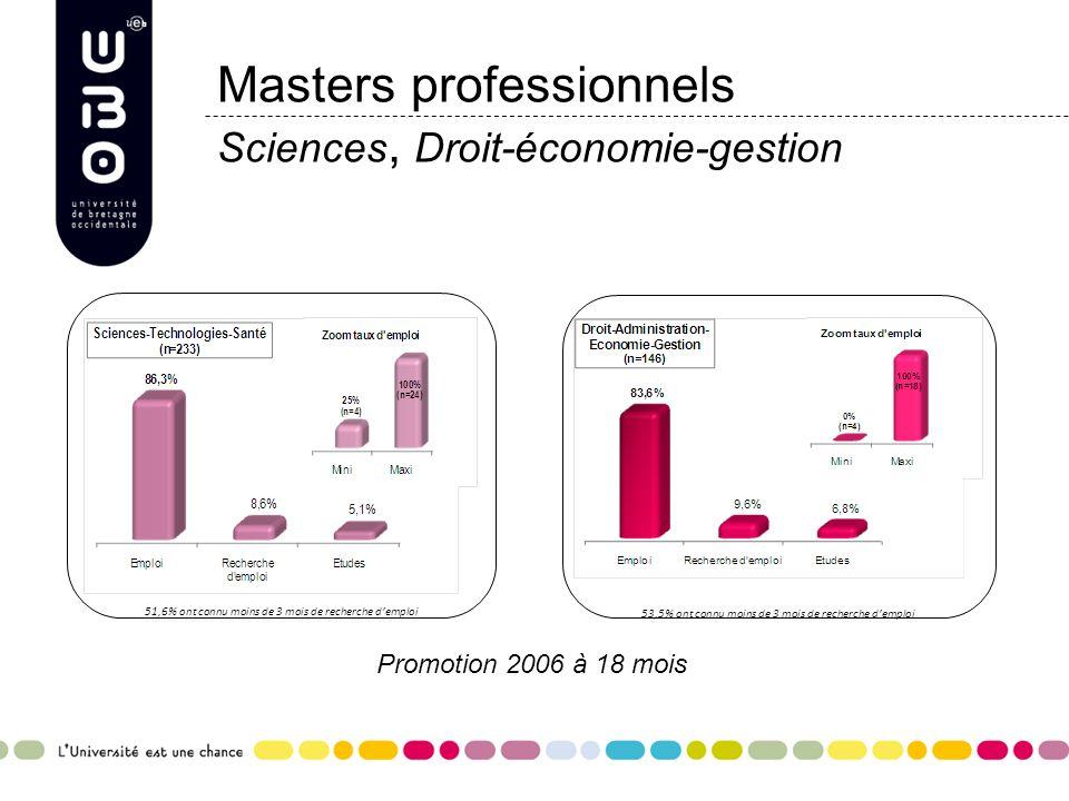 Masters professionnels Sciences, Droit-économie-gestion Promotion 2006 à 18 mois 53,5% ont connu moins de 3 mois de recherche demploi 51,6% ont connu