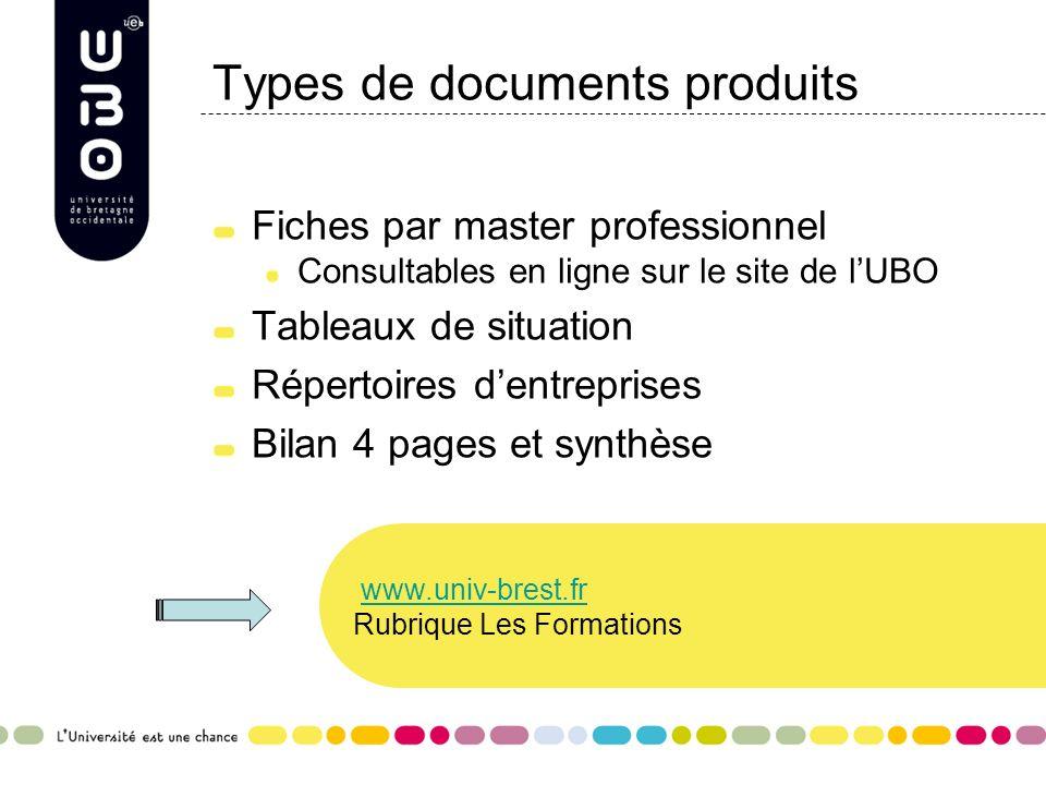 Types de documents produits Fiches par master professionnel Consultables en ligne sur le site de lUBO Tableaux de situation Répertoires dentreprises B