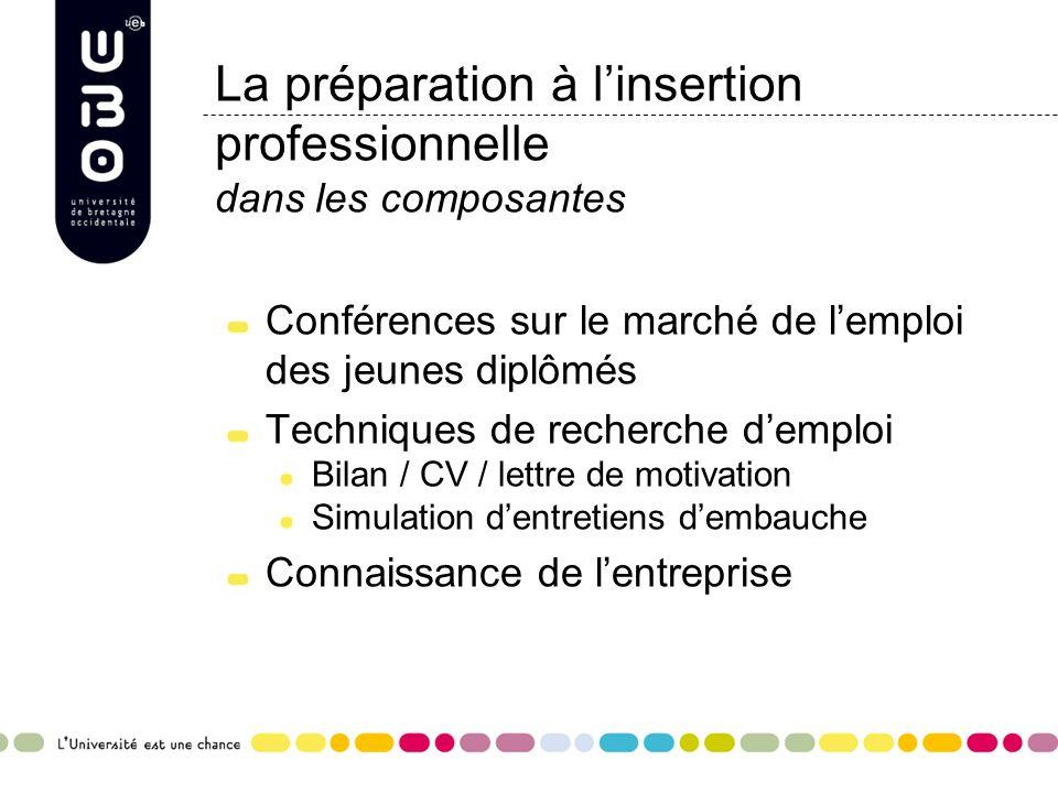 La préparation à linsertion professionnelle dans les composantes Conférences sur le marché de lemploi des jeunes diplômés Techniques de recherche demp